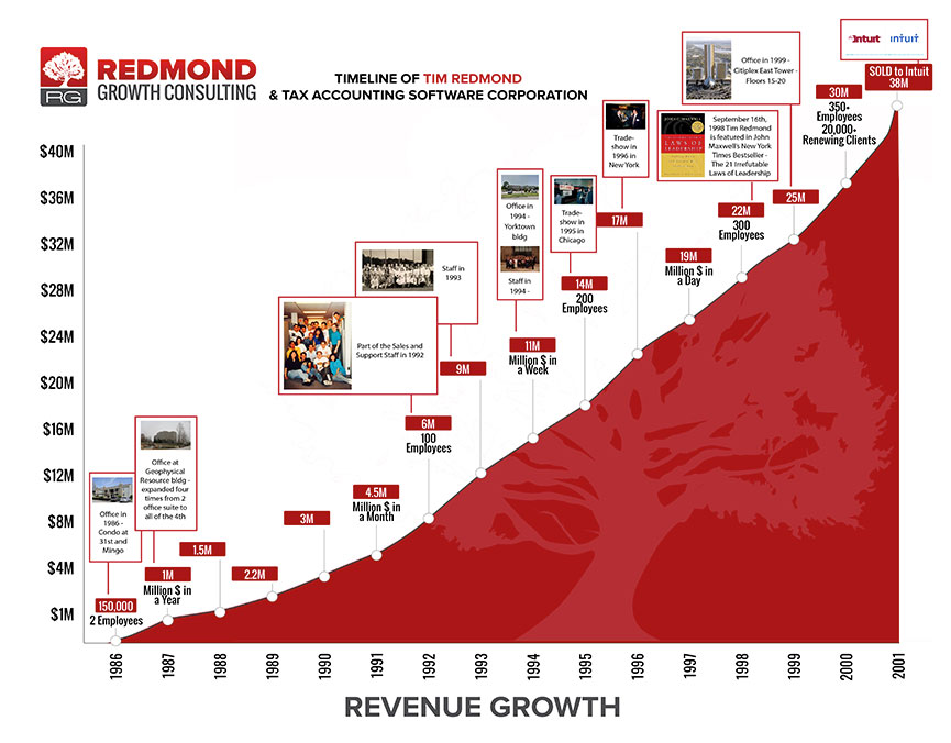 christian-business-coach-redmond-tasc-timeline
