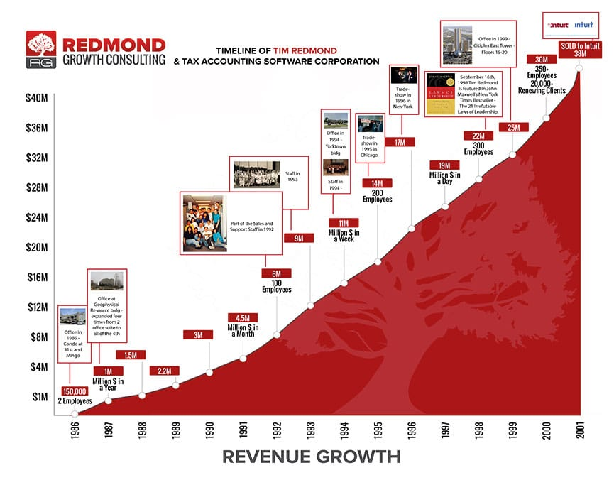 Christian Business Coach Redmond Tasc Timeline C